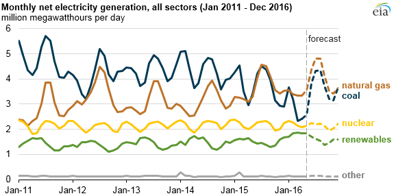 Monthly net generation, all sectors