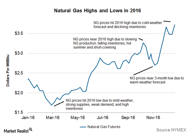 Natural Gas Highs and Lows in 2016