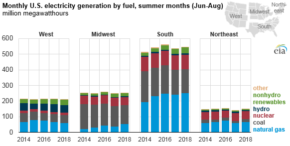 monthly US electricity generation by fuel, summer months