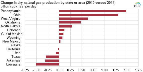 Change in Natural Gas production by state