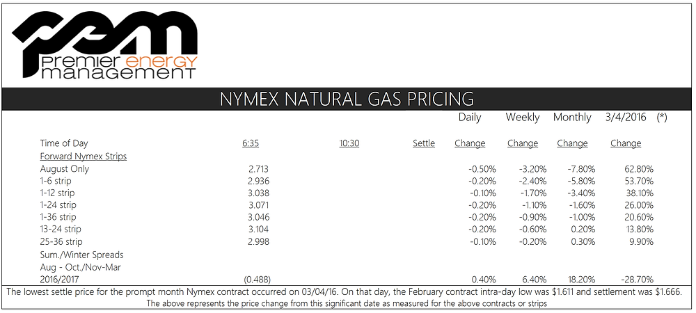 NYMEX Natural Gas Prices 7-14-16