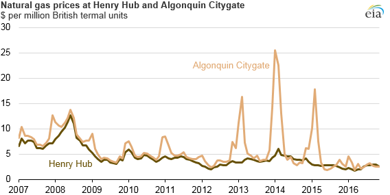 Natural Gas prices at Henry Hub and Algonquin Citygate