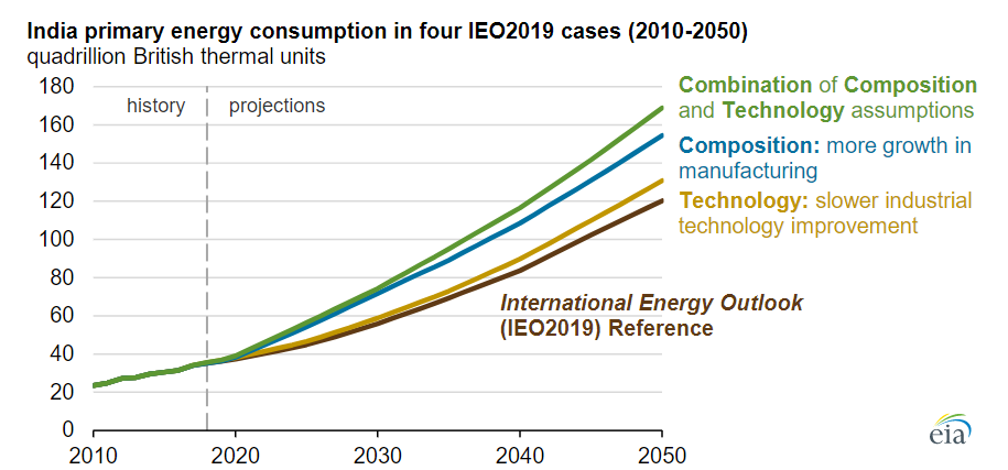 India primary energy consumption