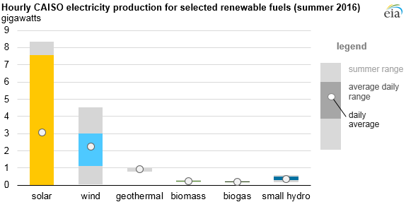 Hourly CAISO Electricity production for selected renewable fuels 2016