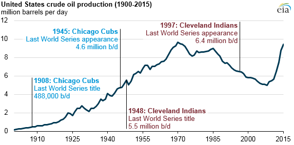 US crude oil production 1900-2015