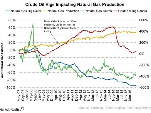 Why the Oil Rig Count Could Impact Natural Gas