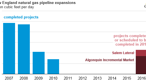 New England natural gas pipeline capacity increases for the first time since 2010