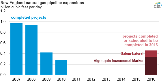 NE Natural Gas pipeline expansions