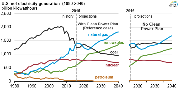 US Net Electricity Generation