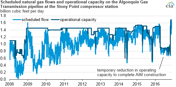 Scheduled natural gas flows and operational capacity