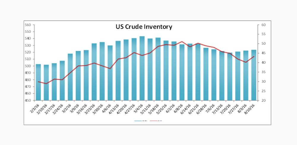 US Crude Inventory Data Report 8-10-16 Nasdaq.com