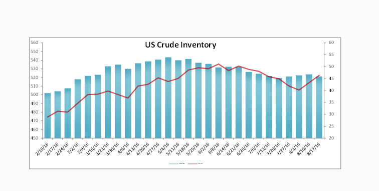 US Crude Inventory Data Report 8-17-16 Nasdaq.com
