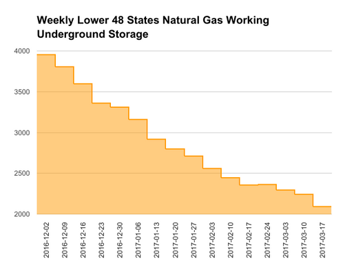 EIA Natural Gas Storage Report 03-23-17