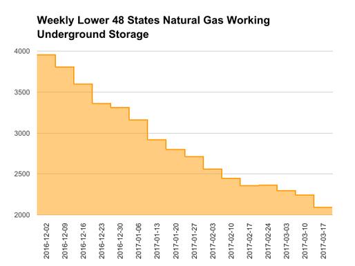 EIA Natural Gas Storage Report 03-23-17