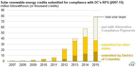 Solar renewable energy credits submitted for compliance with DC's RPS 2007-15