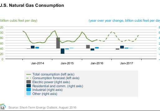 EIA-Short-Term Energy Outlook