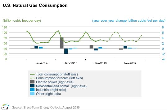 US Natural Gas Consumption- EIA.com