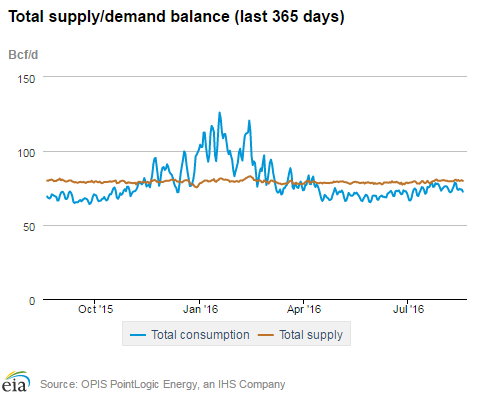 Total Supply-Demand Balance (last 365 days) EIA.com