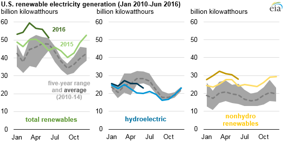 US renewable electricity generation 2010-2016