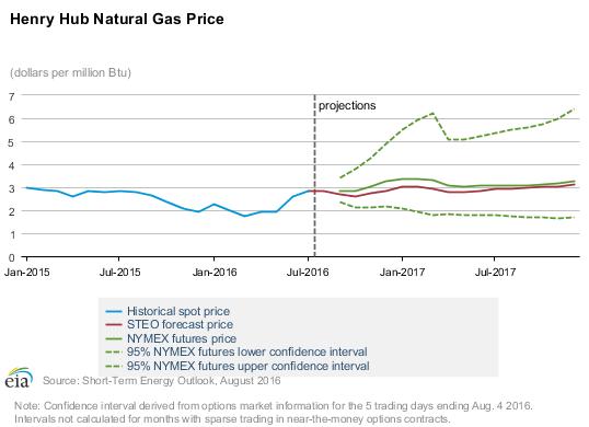 Henry Hub Natural Gas Price - EIA.com