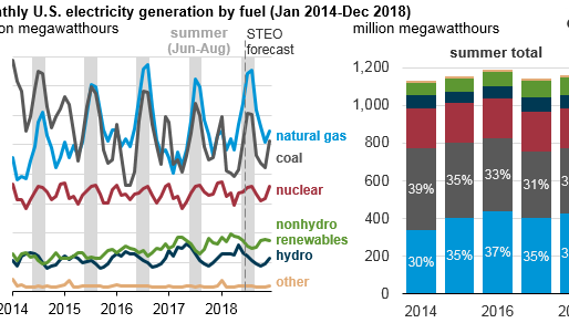 Natural gas-fired electricity generation this summer expected to be near record high