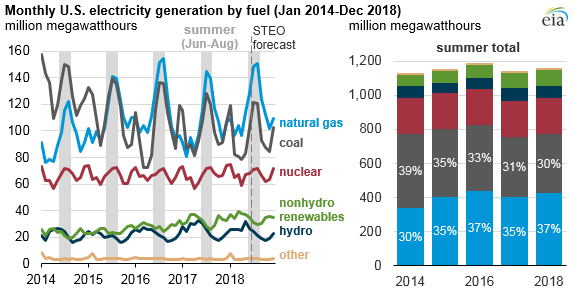 Monthly US electricity generation by fuel