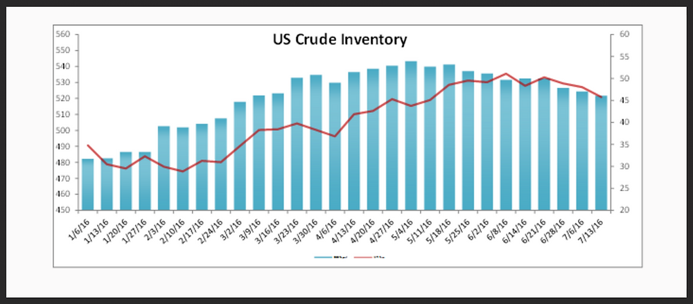 US Crude Inventory Data Report 7-13-16