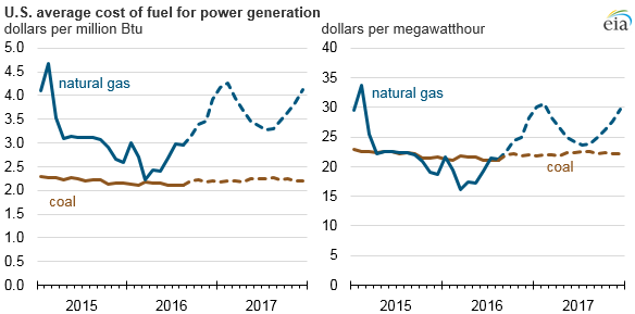 US Avg cost of fuel for power generation