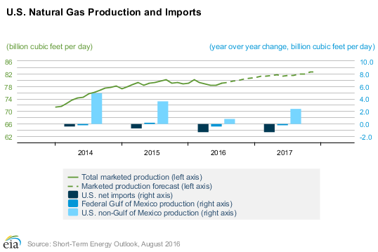 US Natural Gas Production and Imports EIA.com
