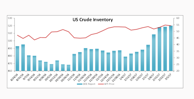 US Crude Inventory Data Report 3-08-17 Nasdaq.com