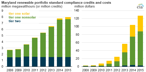 MD Renewable Portfolio Standard