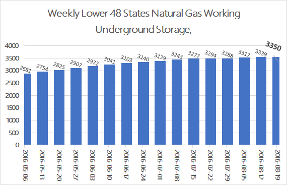 EIA Weekly Natural Gas Storage Report 8-25-16