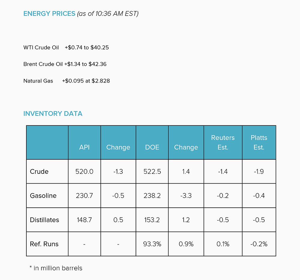 US Crude Inventory Data  7-27-16