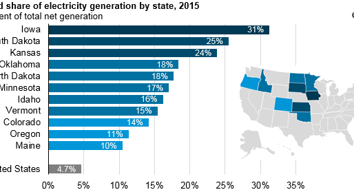 Wind generation share exceeded 10% in 11 states in 2015