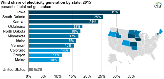 Wind share of electricity generation by state 2015