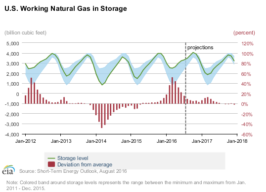 US Working Natural Gas in Storage