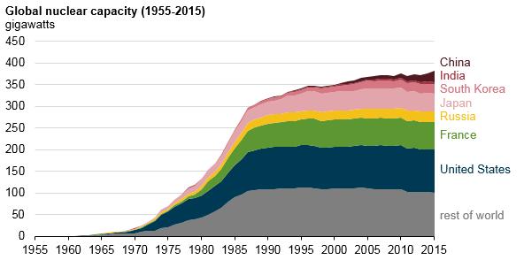 Global nuclear capacity 1955-2015