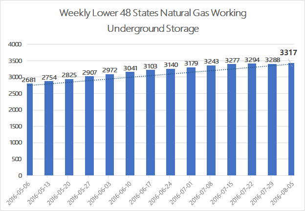 EIA Weekly Natural Gas Storage Report 8-4-16