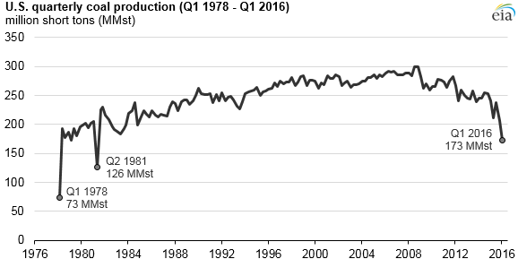 Quarterly_coal_production_lowest_since_the 1980's
