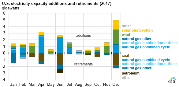 US Electricity Capacity Additions and Retirements