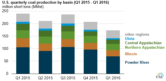 Quarterly_coal_production_lowest_since_the 2015-16