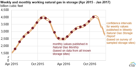 Weekly and Monthly working Natural Gas in Storage