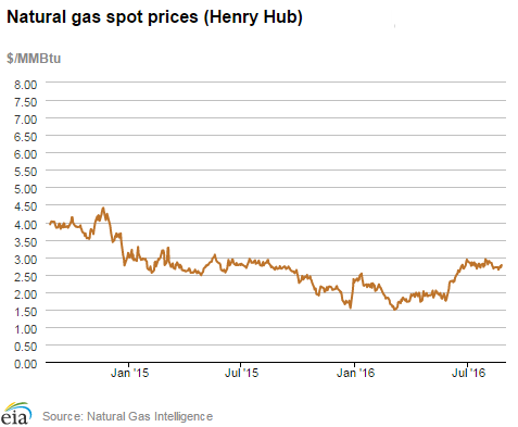 Natural Gas Spot Prices Henry Hub 8-25-16