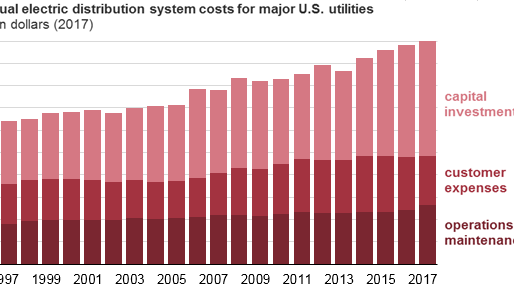 Major utilities continue to increase spending on U.S. electric distribution systems