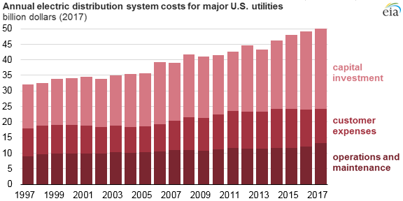 Annual electrical distribution system costs for major US Utilities