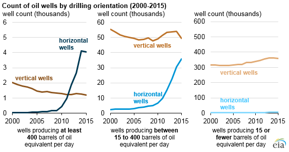 Count of oil wells by drilling 2000-2015