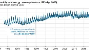 U.S. energy consumption in April 2020 fell to its lowest level in more than 30 years