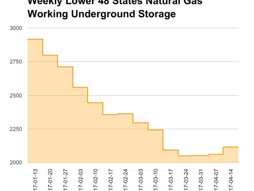 EIA Natural Gas Storage Report 04-20-17