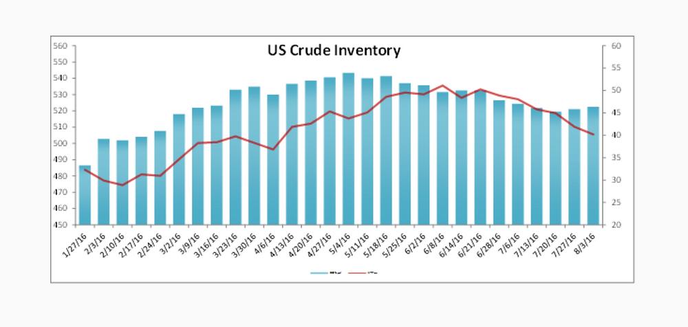 US Crude Inventory Data Report 7-27-16