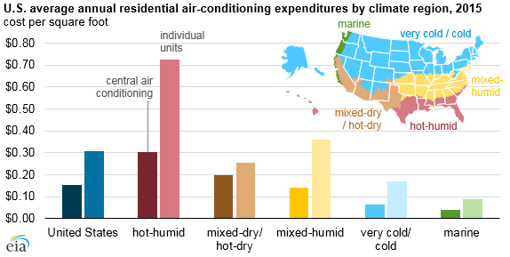 US Avg residential air conditioning expenditures by climate region